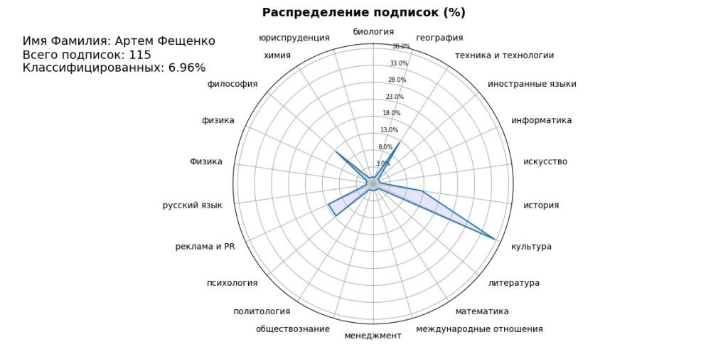 Результаты Артема Фещенко.jpg