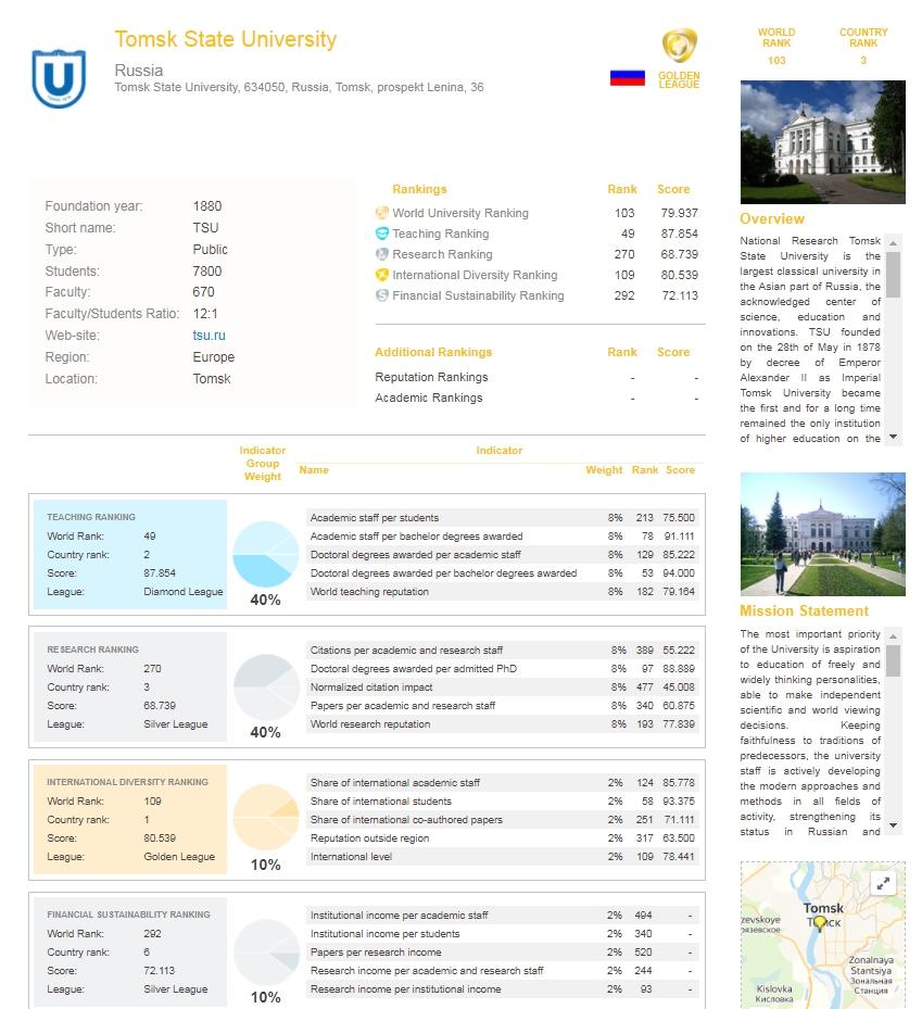 Tomsk State University RUR 2021.jpg