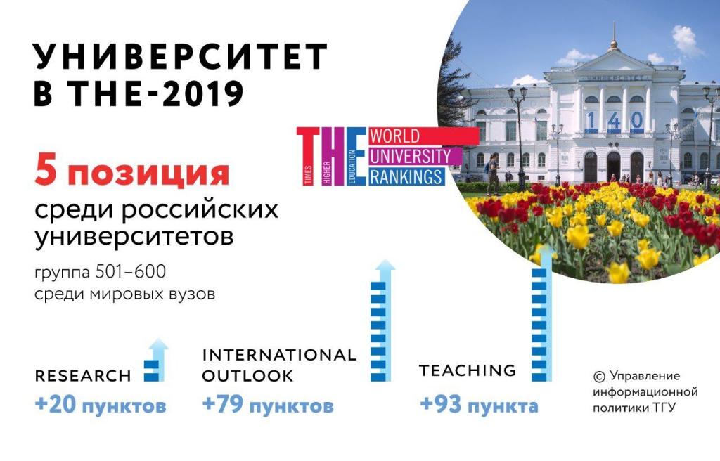ТГУ в ТНЕ-2019